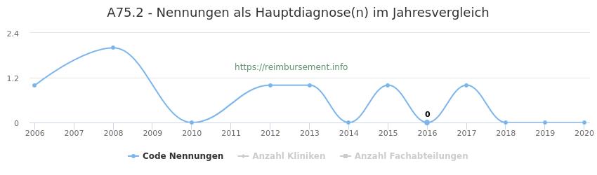 A75.2 Nennungen in der Hauptdiagnose und Anzahl der einsetzenden Kliniken, Fachabteilungen pro Jahr