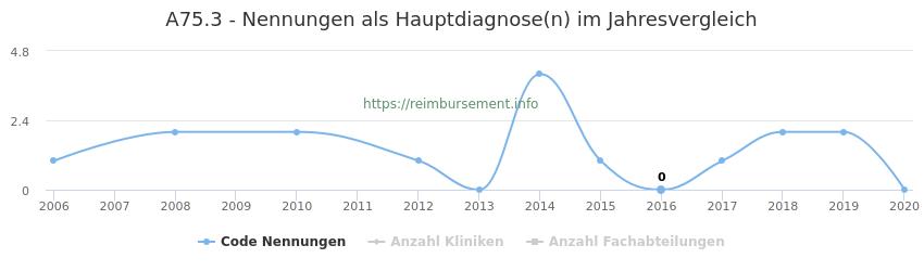 A75.3 Nennungen in der Hauptdiagnose und Anzahl der einsetzenden Kliniken, Fachabteilungen pro Jahr