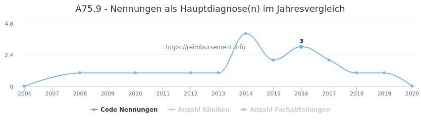 A75.9 Nennungen in der Hauptdiagnose und Anzahl der einsetzenden Kliniken, Fachabteilungen pro Jahr