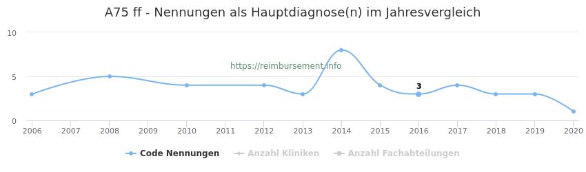 A75 Nennungen in der Hauptdiagnose und Anzahl der einsetzenden Kliniken, Fachabteilungen pro Jahr