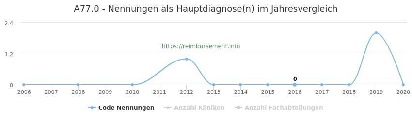 A77.0 Nennungen in der Hauptdiagnose und Anzahl der einsetzenden Kliniken, Fachabteilungen pro Jahr