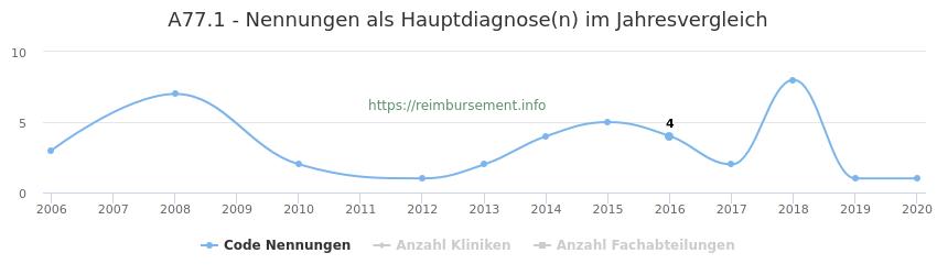 A77.1 Nennungen in der Hauptdiagnose und Anzahl der einsetzenden Kliniken, Fachabteilungen pro Jahr