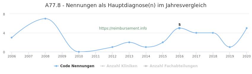 A77.8 Nennungen in der Hauptdiagnose und Anzahl der einsetzenden Kliniken, Fachabteilungen pro Jahr