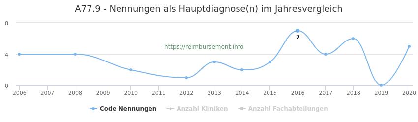 A77.9 Nennungen in der Hauptdiagnose und Anzahl der einsetzenden Kliniken, Fachabteilungen pro Jahr