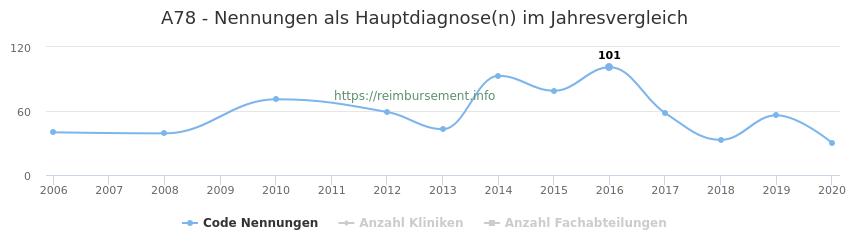 A78 Nennungen in der Hauptdiagnose und Anzahl der einsetzenden Kliniken, Fachabteilungen pro Jahr