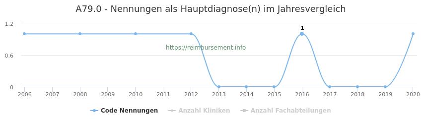 A79.0 Nennungen in der Hauptdiagnose und Anzahl der einsetzenden Kliniken, Fachabteilungen pro Jahr