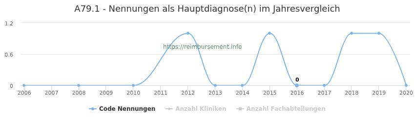 A79.1 Nennungen in der Hauptdiagnose und Anzahl der einsetzenden Kliniken, Fachabteilungen pro Jahr