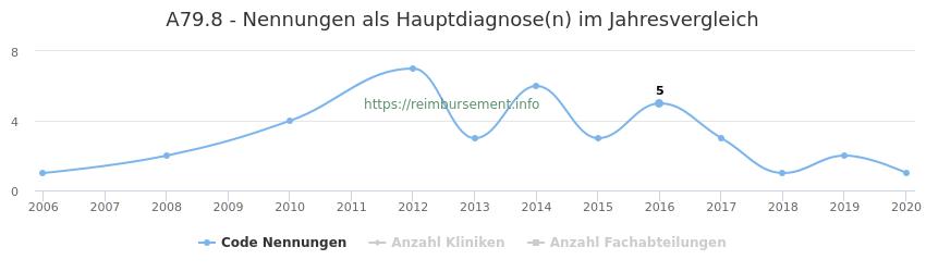 A79.8 Nennungen in der Hauptdiagnose und Anzahl der einsetzenden Kliniken, Fachabteilungen pro Jahr