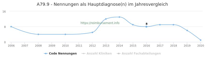 A79.9 Nennungen in der Hauptdiagnose und Anzahl der einsetzenden Kliniken, Fachabteilungen pro Jahr