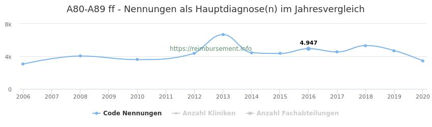 A80-A89 Nennungen in der Hauptdiagnose und Anzahl der einsetzenden Kliniken, Fachabteilungen pro Jahr