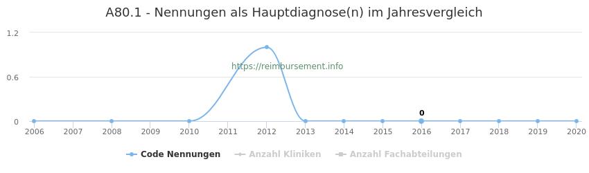 A80.1 Nennungen in der Hauptdiagnose und Anzahl der einsetzenden Kliniken, Fachabteilungen pro Jahr