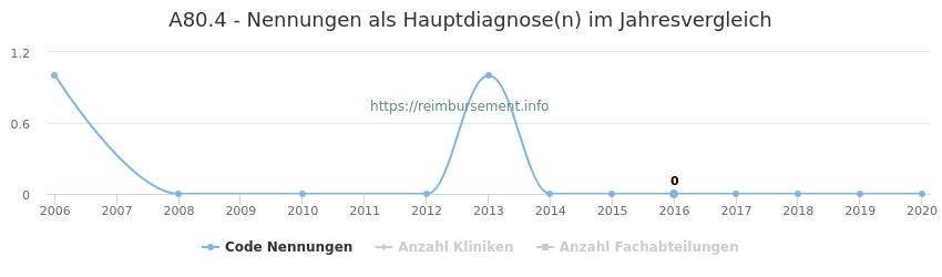 A80.4 Nennungen in der Hauptdiagnose und Anzahl der einsetzenden Kliniken, Fachabteilungen pro Jahr