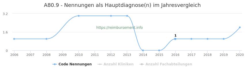 A80.9 Nennungen in der Hauptdiagnose und Anzahl der einsetzenden Kliniken, Fachabteilungen pro Jahr