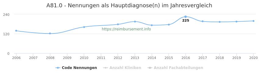 A81.0 Nennungen in der Hauptdiagnose und Anzahl der einsetzenden Kliniken, Fachabteilungen pro Jahr