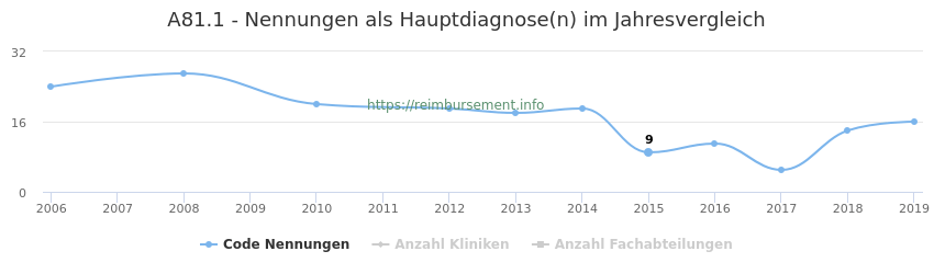 A81.1 Nennungen in der Hauptdiagnose und Anzahl der einsetzenden Kliniken, Fachabteilungen pro Jahr