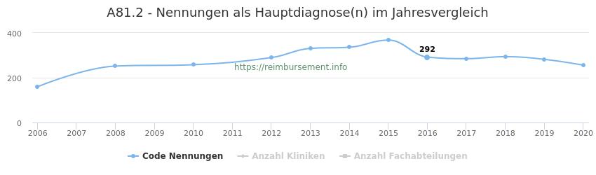 A81.2 Nennungen in der Hauptdiagnose und Anzahl der einsetzenden Kliniken, Fachabteilungen pro Jahr