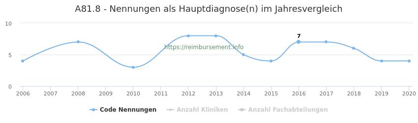A81.8 Nennungen in der Hauptdiagnose und Anzahl der einsetzenden Kliniken, Fachabteilungen pro Jahr