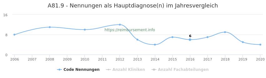 A81.9 Nennungen in der Hauptdiagnose und Anzahl der einsetzenden Kliniken, Fachabteilungen pro Jahr