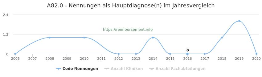 A82.0 Nennungen in der Hauptdiagnose und Anzahl der einsetzenden Kliniken, Fachabteilungen pro Jahr