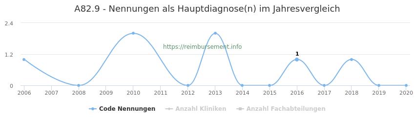 A82.9 Nennungen in der Hauptdiagnose und Anzahl der einsetzenden Kliniken, Fachabteilungen pro Jahr
