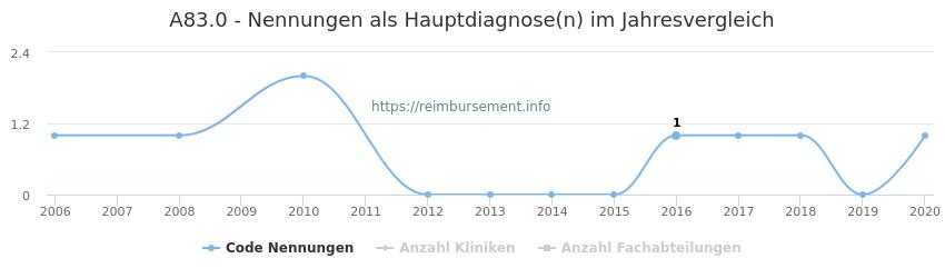 A83.0 Nennungen in der Hauptdiagnose und Anzahl der einsetzenden Kliniken, Fachabteilungen pro Jahr