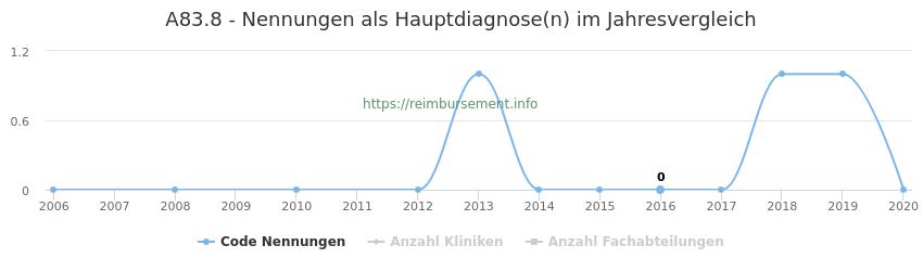 A83.8 Nennungen in der Hauptdiagnose und Anzahl der einsetzenden Kliniken, Fachabteilungen pro Jahr