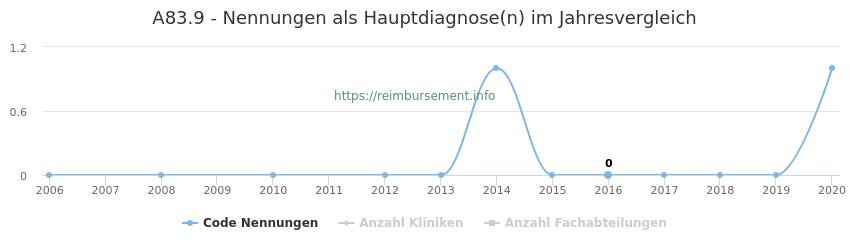 A83.9 Nennungen in der Hauptdiagnose und Anzahl der einsetzenden Kliniken, Fachabteilungen pro Jahr