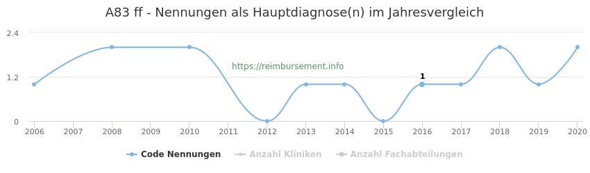 A83 Nennungen in der Hauptdiagnose und Anzahl der einsetzenden Kliniken, Fachabteilungen pro Jahr