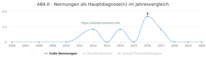 A84.0 Nennungen in der Hauptdiagnose und Anzahl der einsetzenden Kliniken, Fachabteilungen pro Jahr