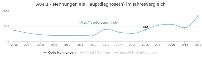 A84.1 Nennungen in der Hauptdiagnose und Anzahl der einsetzenden Kliniken, Fachabteilungen pro Jahr