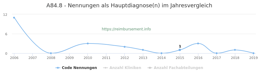 A84.8 Nennungen in der Hauptdiagnose und Anzahl der einsetzenden Kliniken, Fachabteilungen pro Jahr