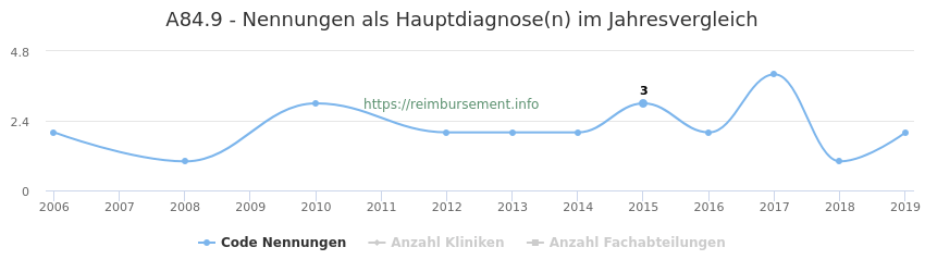 A84.9 Nennungen in der Hauptdiagnose und Anzahl der einsetzenden Kliniken, Fachabteilungen pro Jahr