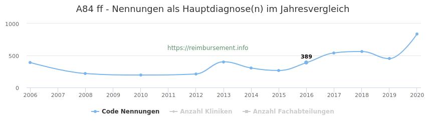 A84 Nennungen in der Hauptdiagnose und Anzahl der einsetzenden Kliniken, Fachabteilungen pro Jahr