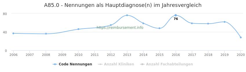 A85.0 Nennungen in der Hauptdiagnose und Anzahl der einsetzenden Kliniken, Fachabteilungen pro Jahr