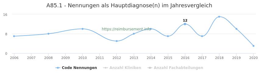 A85.1 Nennungen in der Hauptdiagnose und Anzahl der einsetzenden Kliniken, Fachabteilungen pro Jahr