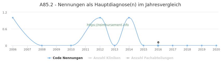 A85.2 Nennungen in der Hauptdiagnose und Anzahl der einsetzenden Kliniken, Fachabteilungen pro Jahr