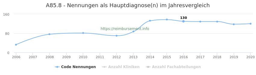 A85.8 Nennungen in der Hauptdiagnose und Anzahl der einsetzenden Kliniken, Fachabteilungen pro Jahr
