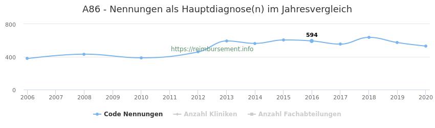 A86 Nennungen in der Hauptdiagnose und Anzahl der einsetzenden Kliniken, Fachabteilungen pro Jahr