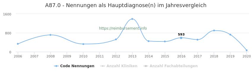 A87.0 Nennungen in der Hauptdiagnose und Anzahl der einsetzenden Kliniken, Fachabteilungen pro Jahr