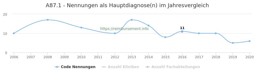 A87.1 Nennungen in der Hauptdiagnose und Anzahl der einsetzenden Kliniken, Fachabteilungen pro Jahr