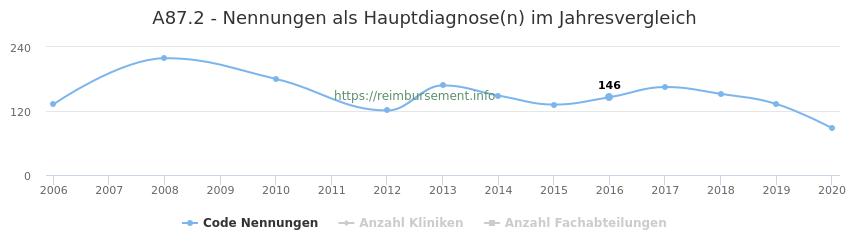 A87.2 Nennungen in der Hauptdiagnose und Anzahl der einsetzenden Kliniken, Fachabteilungen pro Jahr