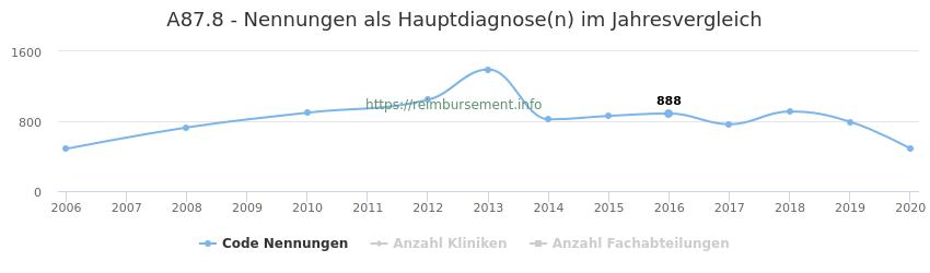 A87.8 Nennungen in der Hauptdiagnose und Anzahl der einsetzenden Kliniken, Fachabteilungen pro Jahr