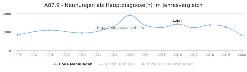 A87.9 Nennungen in der Hauptdiagnose und Anzahl der einsetzenden Kliniken, Fachabteilungen pro Jahr