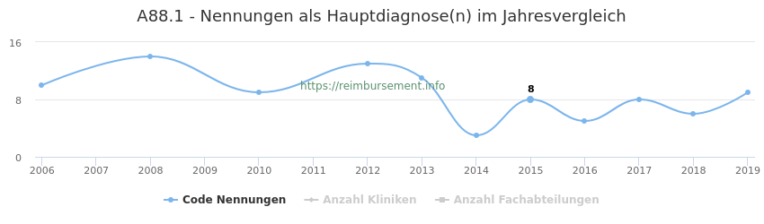 A88.1 Nennungen in der Hauptdiagnose und Anzahl der einsetzenden Kliniken, Fachabteilungen pro Jahr
