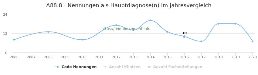 A88.8 Nennungen in der Hauptdiagnose und Anzahl der einsetzenden Kliniken, Fachabteilungen pro Jahr