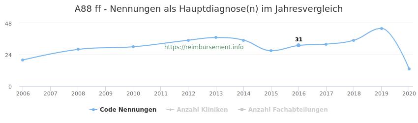 A88 Nennungen in der Hauptdiagnose und Anzahl der einsetzenden Kliniken, Fachabteilungen pro Jahr