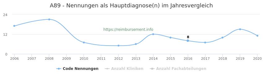 A89 Nennungen in der Hauptdiagnose und Anzahl der einsetzenden Kliniken, Fachabteilungen pro Jahr