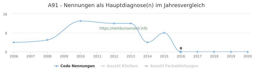 A91 Nennungen in der Hauptdiagnose und Anzahl der einsetzenden Kliniken, Fachabteilungen pro Jahr
