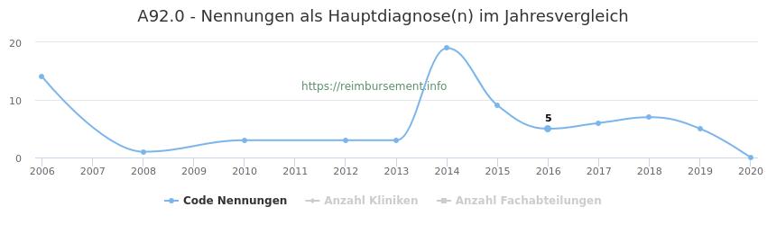 A92.0 Nennungen in der Hauptdiagnose und Anzahl der einsetzenden Kliniken, Fachabteilungen pro Jahr