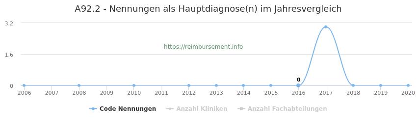 A92.2 Nennungen in der Hauptdiagnose und Anzahl der einsetzenden Kliniken, Fachabteilungen pro Jahr